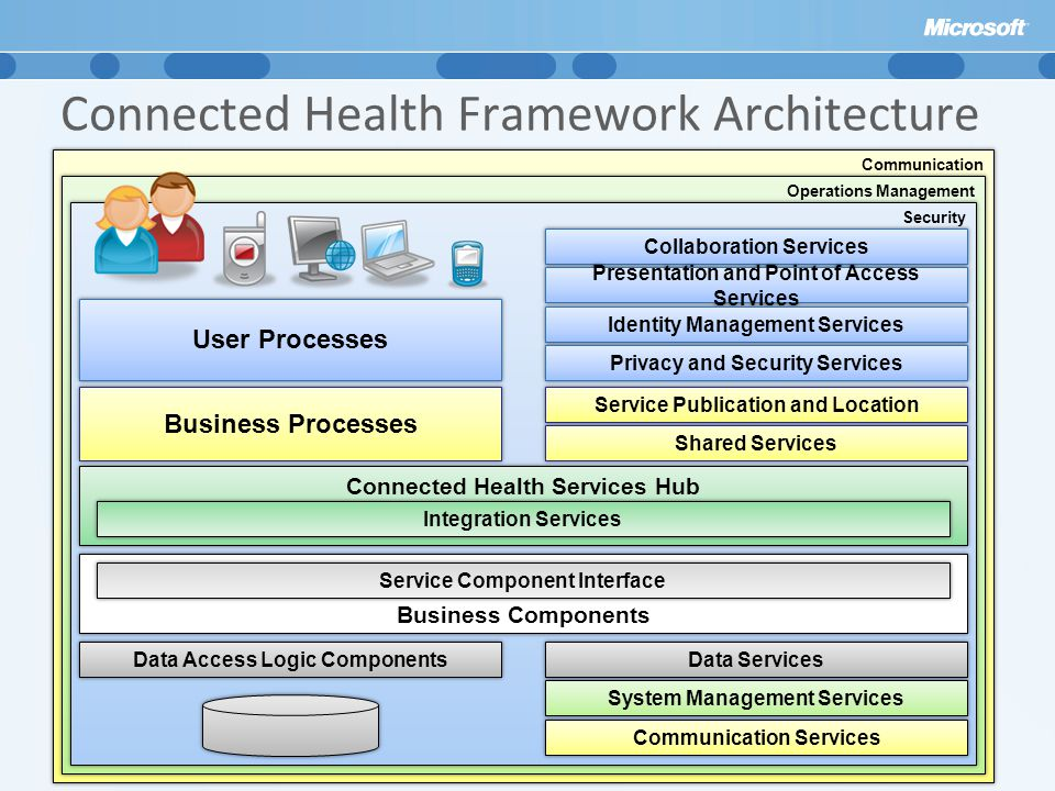 Connected Health Framework Architecture