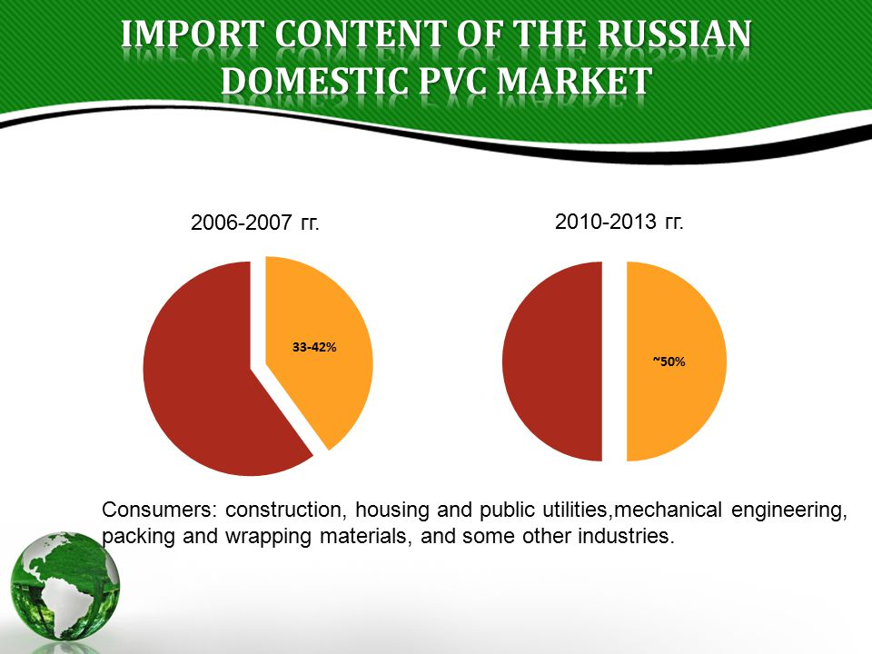 Import content of the Russian domestic PVC market