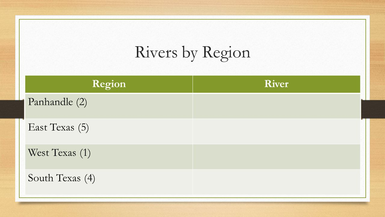 Rivers by Region Region River Panhandle (2) East Texas (5)