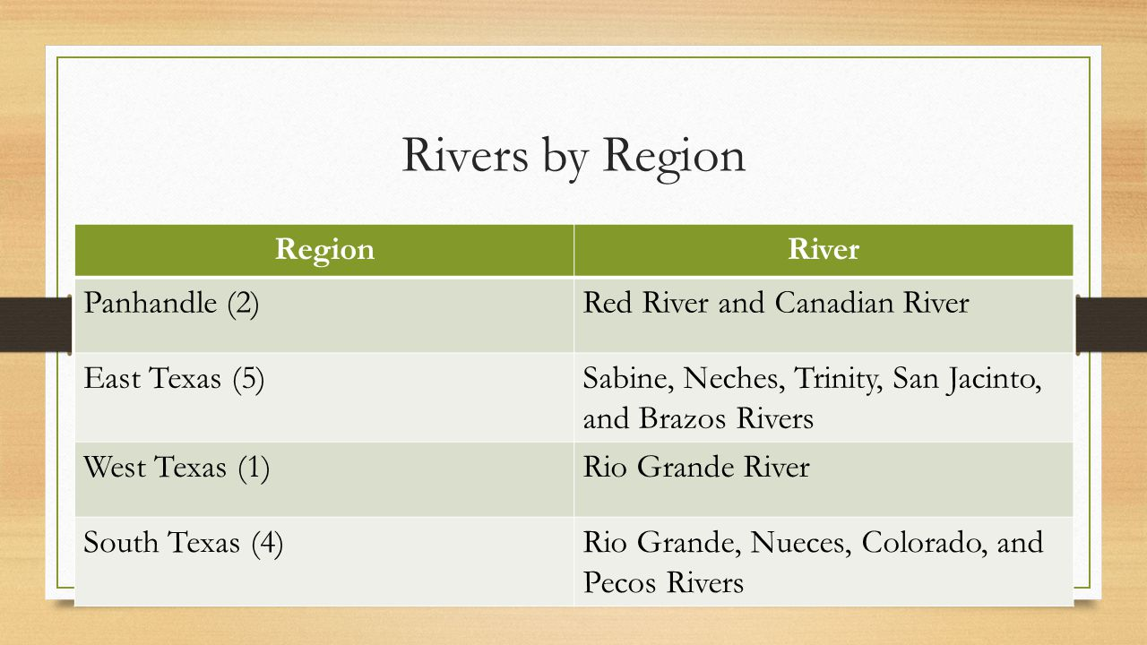 Rivers by Region Region River Panhandle (2)