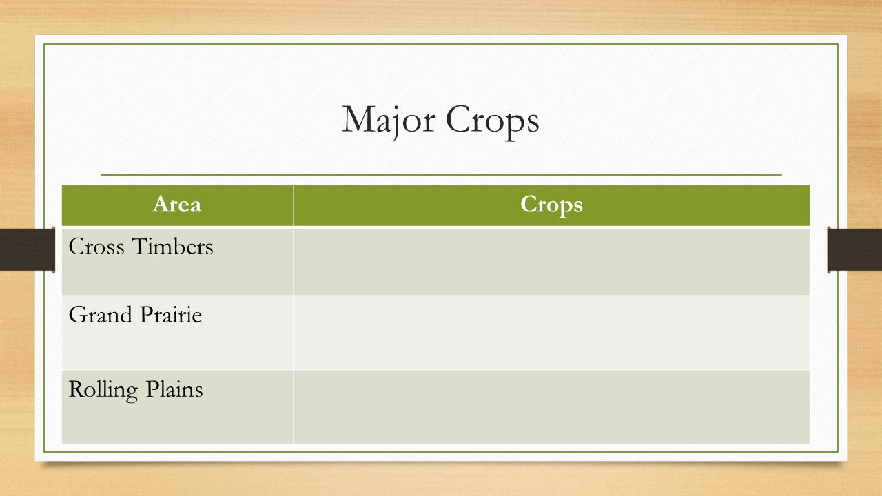 Major Crops Area Crops Cross Timbers Grand Prairie Rolling Plains