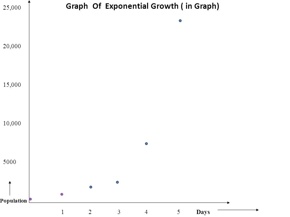 Graph Of Exponential Growth ( in Graph)