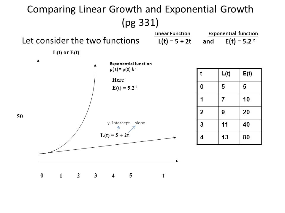 Comparing Linear Growth and Exponential Growth (pg 331)