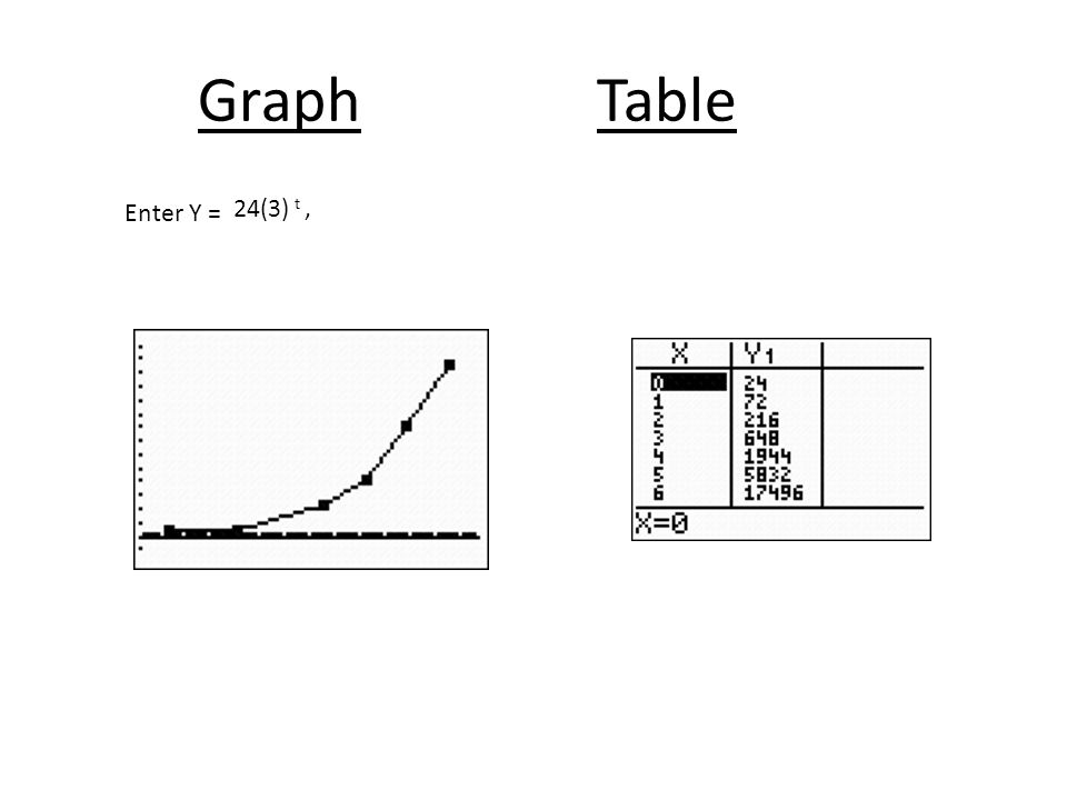 Graph Table Enter Y = 24(3) t ,