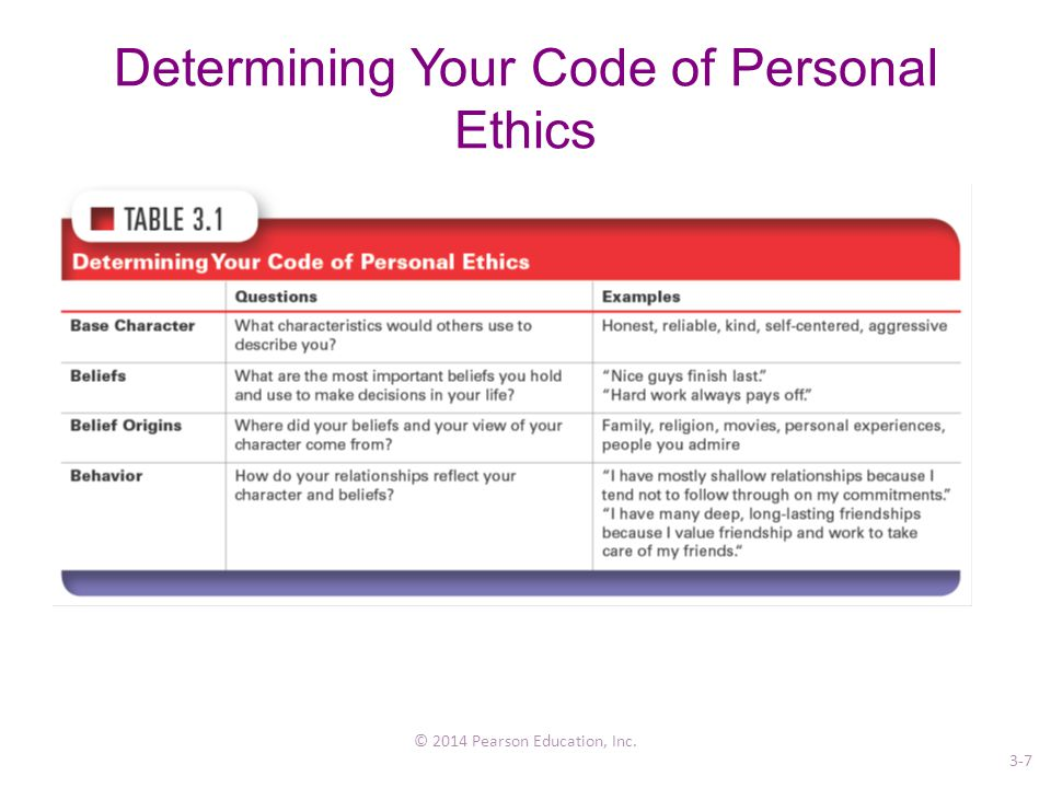 Determining Your Code of Personal Ethics