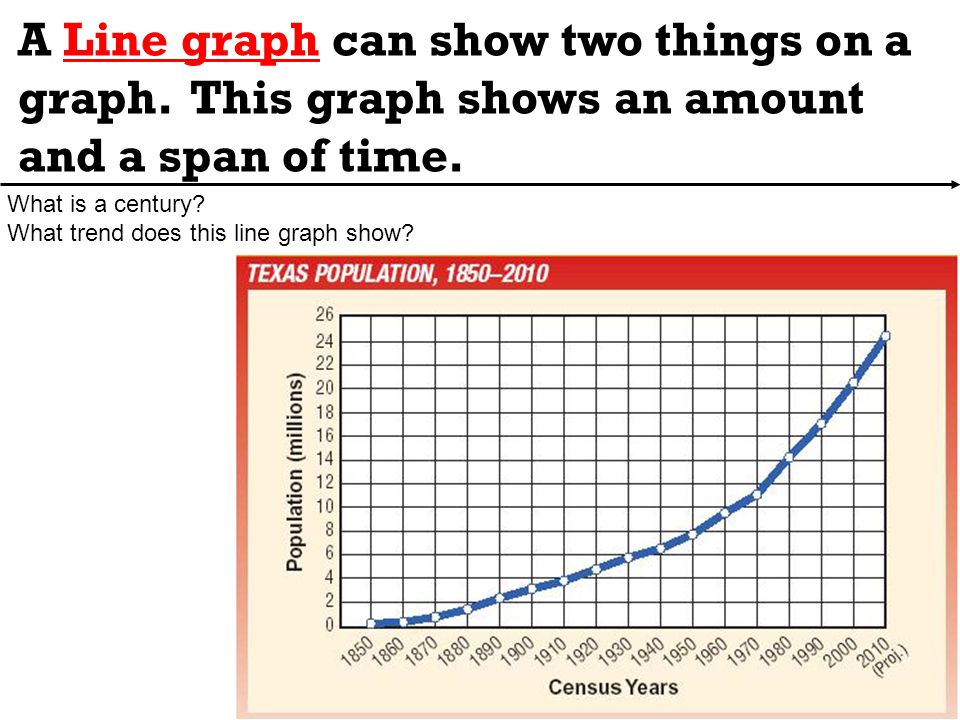 A Line graph can show two things on a graph