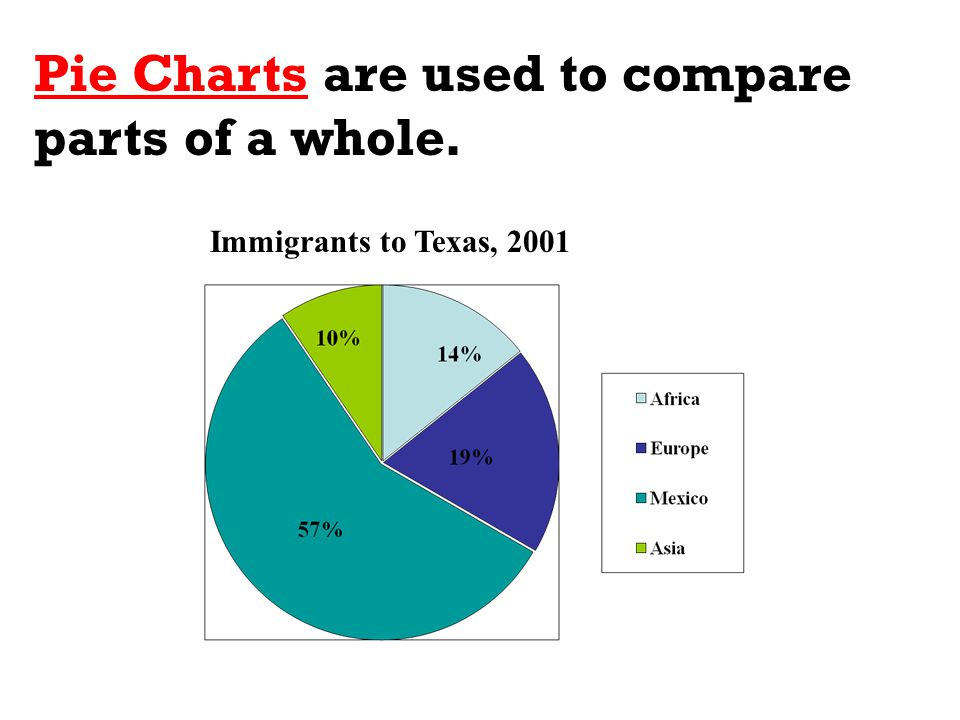 Pie Charts are used to compare parts of a whole.