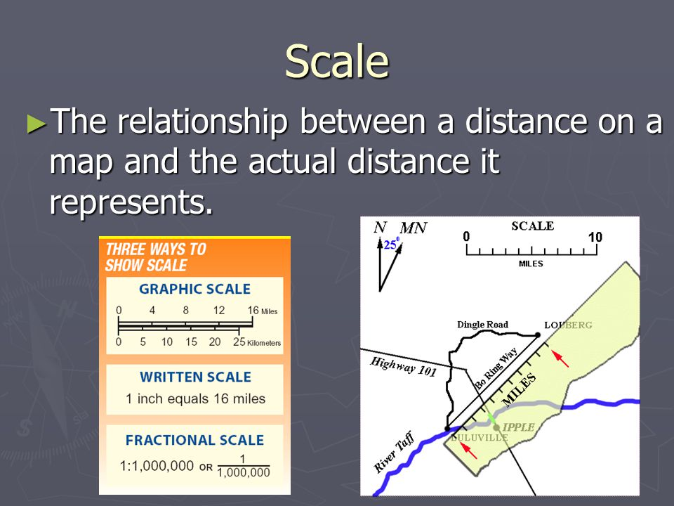 Scale The relationship between a distance on a map and the actual distance it represents.