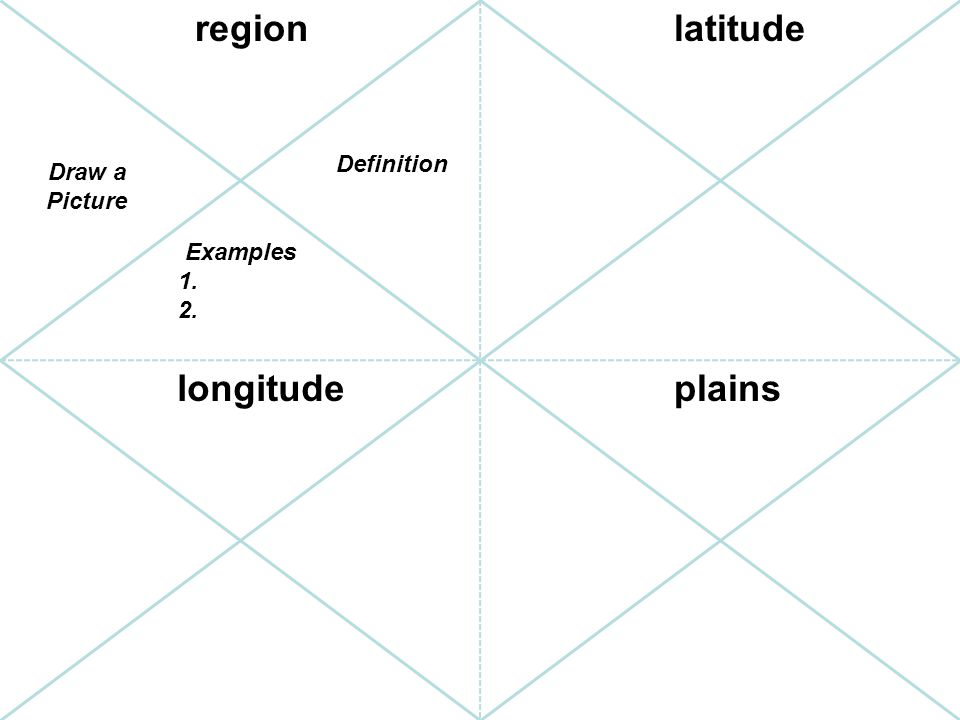 region latitude longitude plains Definition Draw a Picture Examples 1.