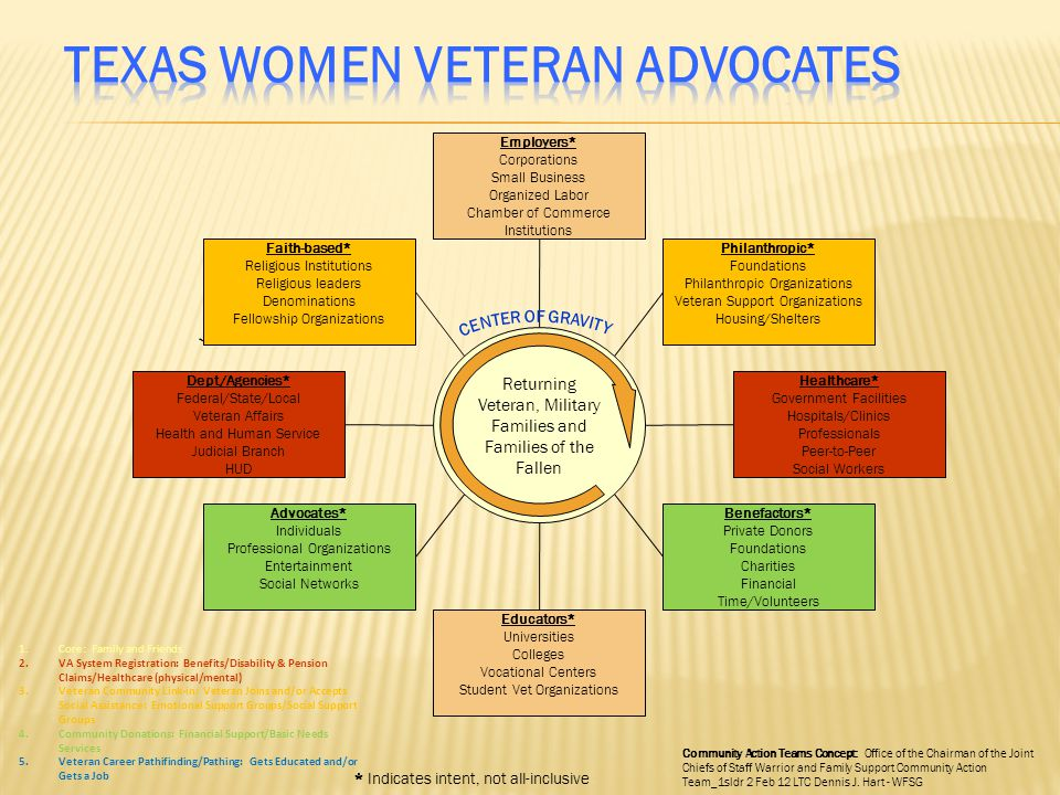 TEXAS WOMEN VETERAN ADVOCATES
