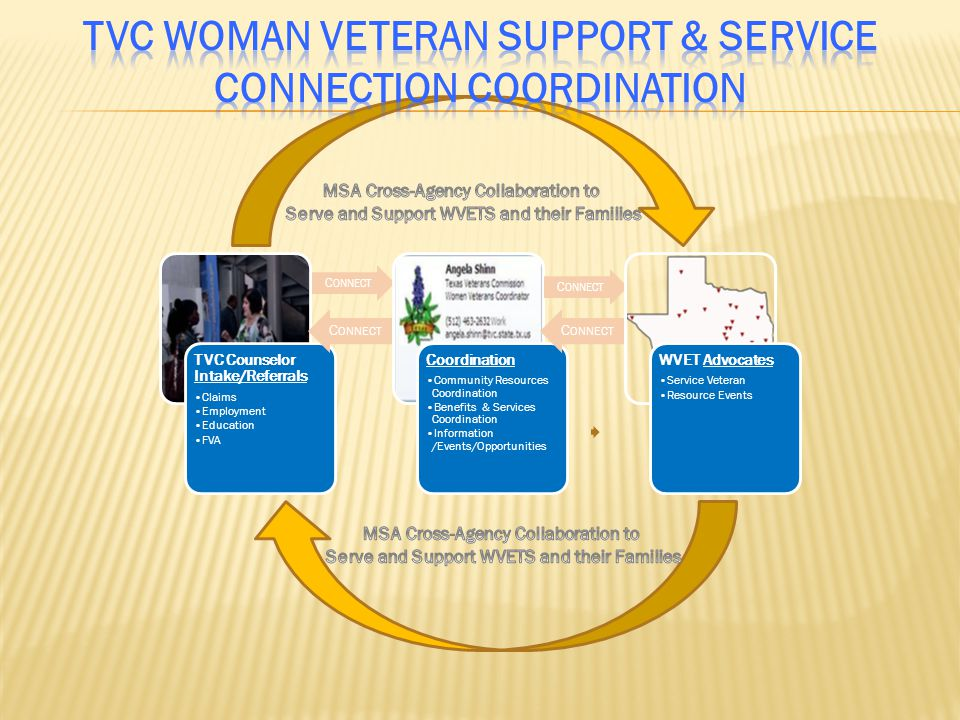 TVC Woman Veteran Support & Service Connection Coordination