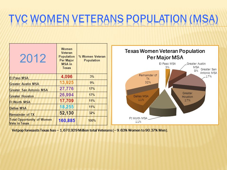 TVC Women Veterans Population (MSA)