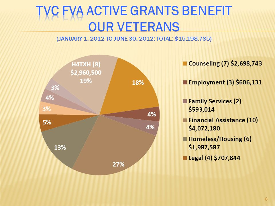 TVC FVA Active Grants Benefit Our Veterans (January 1, 2012 to June 30, 2012; Total: $15,198,785)