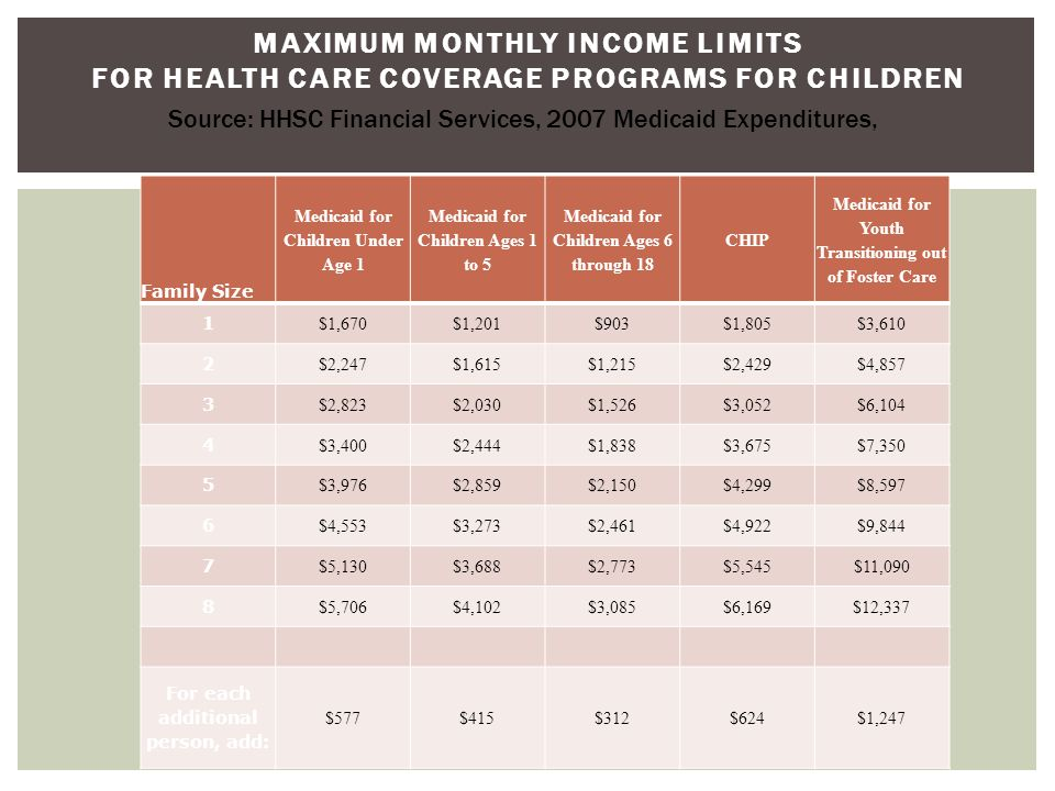 MAXIMUM MONTHLY INCOME LIMITS FOR HEALTH CARE COVERAGE PROGRAMS FOR CHILDREN