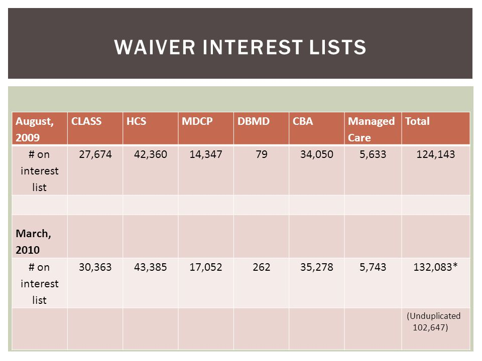 Waiver interest lists August, 2009 CLASS HCS MDCP DBMD CBA