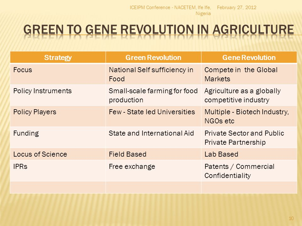 Green to Gene Revolution in Agriculture