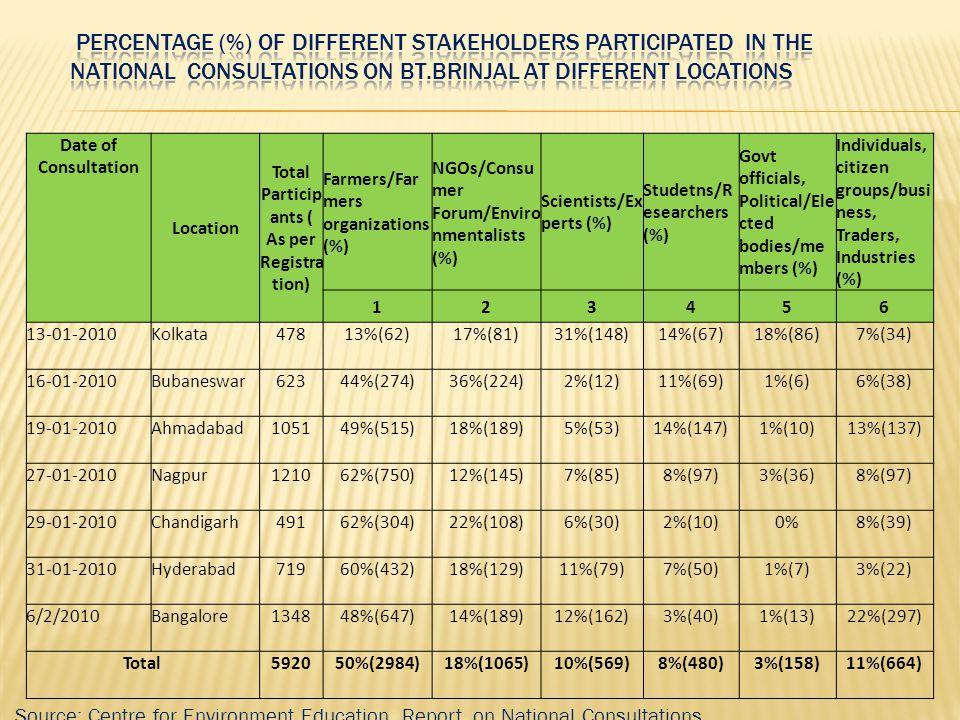 Total Participants ( As per Registration)