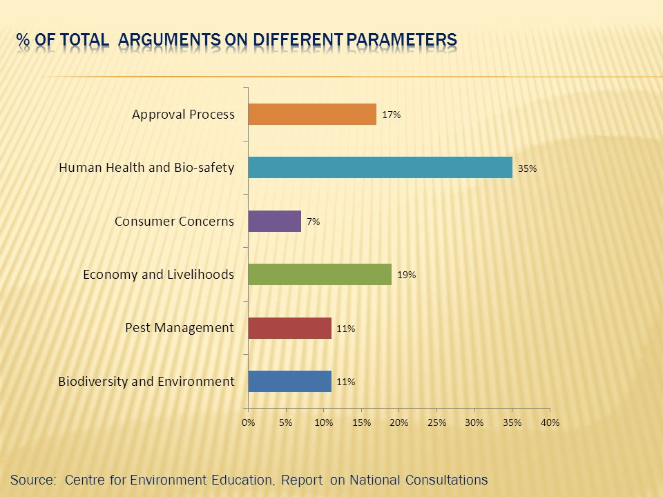 % of total Arguments on Different Parameters