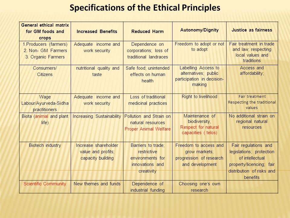 Specifications of the Ethical Principles