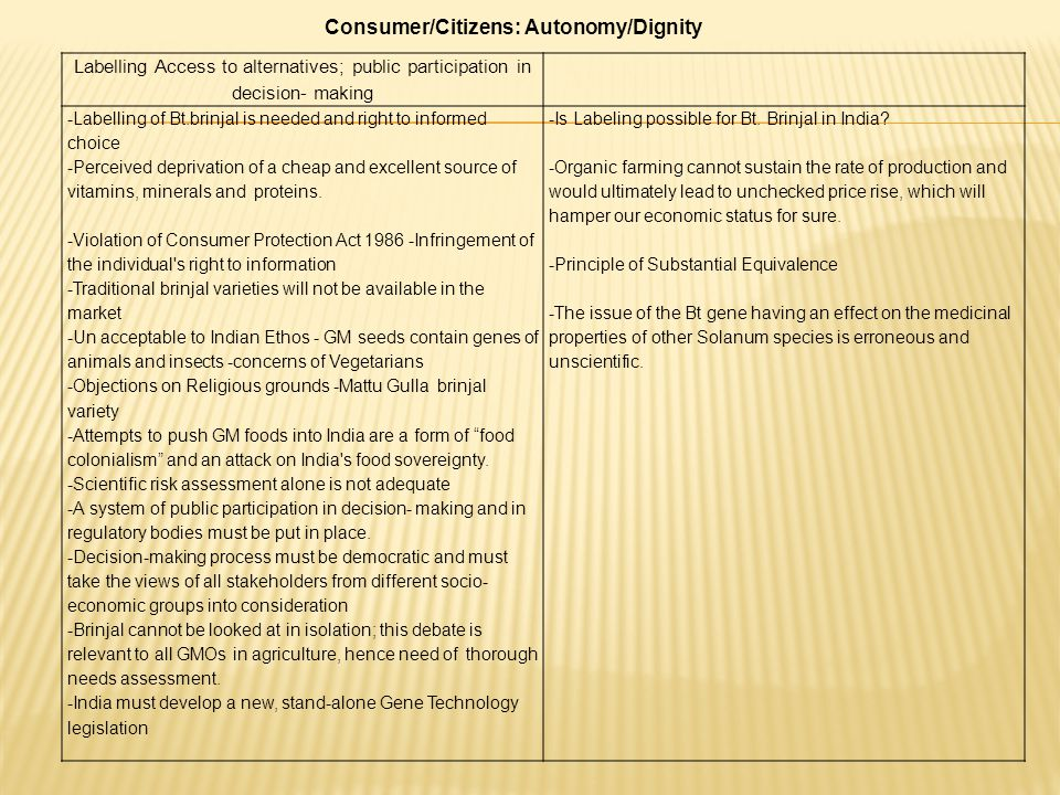 Consumer/Citizens: Autonomy/Dignity