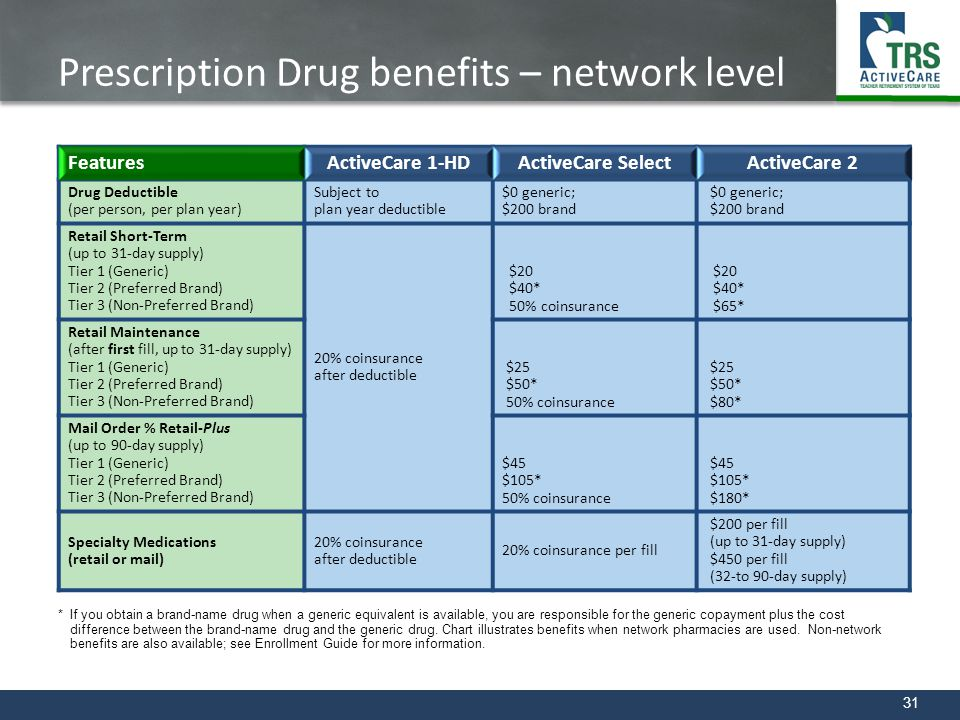 Prescription Drug benefits – network level