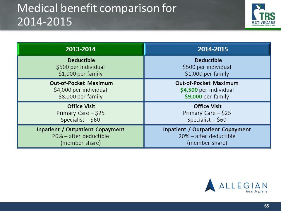 Medical benefit comparison for 2014-2015
