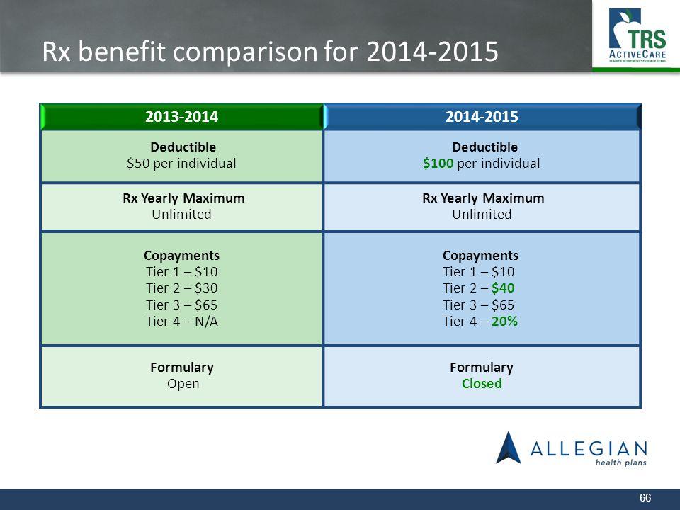 Rx benefit comparison for 2014-2015