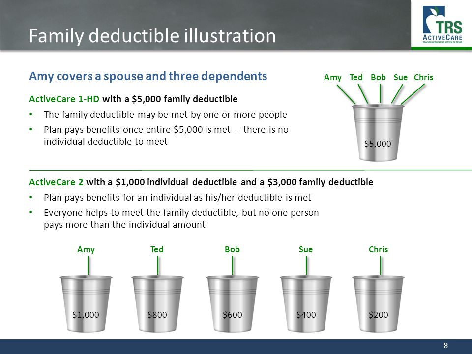 Family deductible illustration