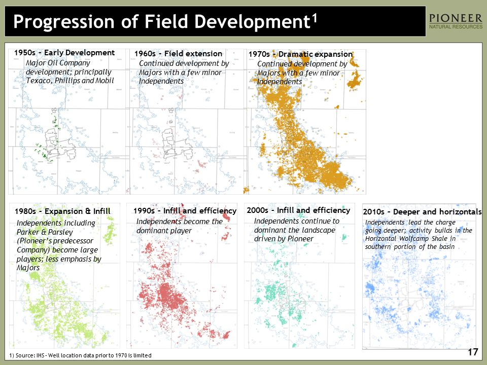Progression of Field Development1