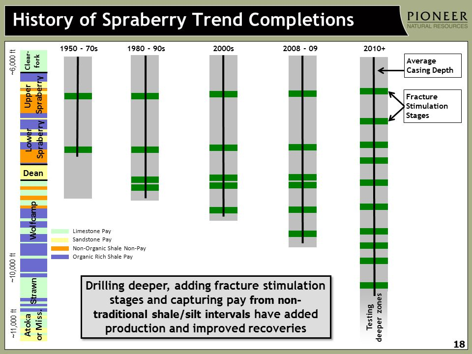 History of Spraberry Trend Completions