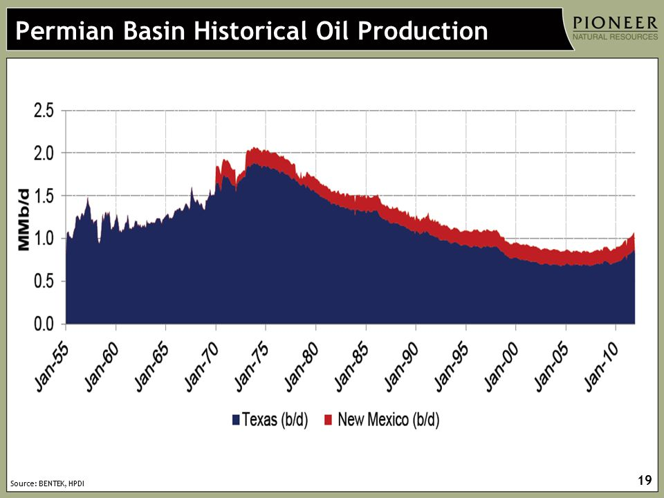 Permian Basin Historical Oil Production