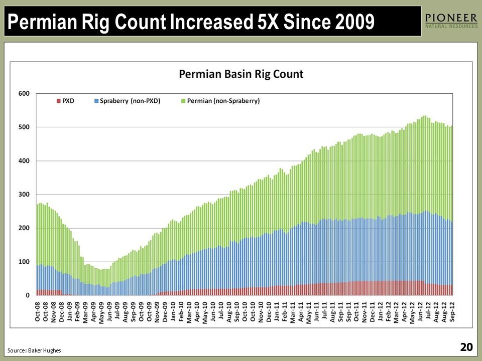 Permian Rig Count Increased 5X Since 2009
