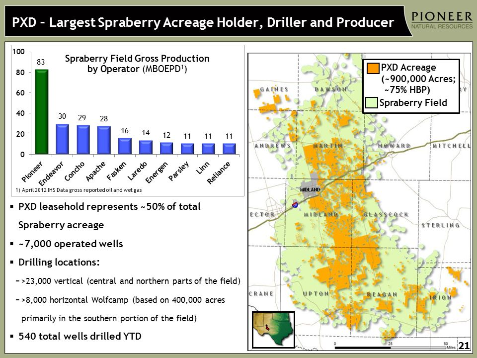 PXD – Largest Spraberry Acreage Holder, Driller and Producer