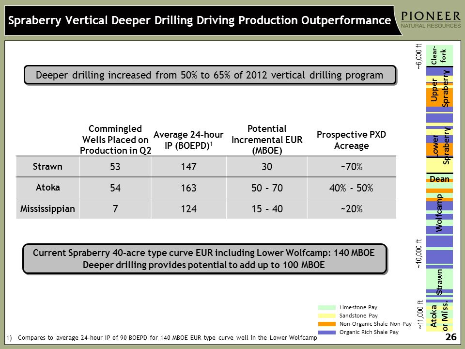 Spraberry Vertical Deeper Drilling Driving Production Outperformance