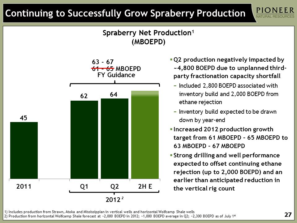 Continuing to Successfully Grow Spraberry Production
