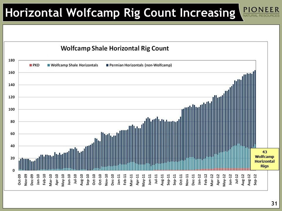 43 Wolfcamp Horizontal Rigs
