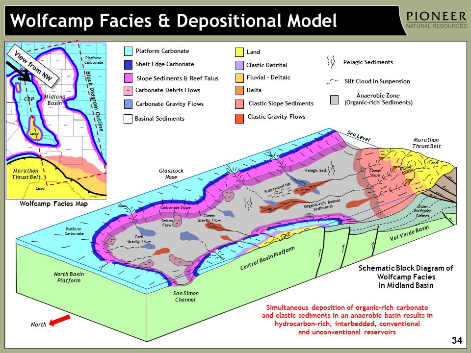 Wolfcamp Facies & Depositional Model