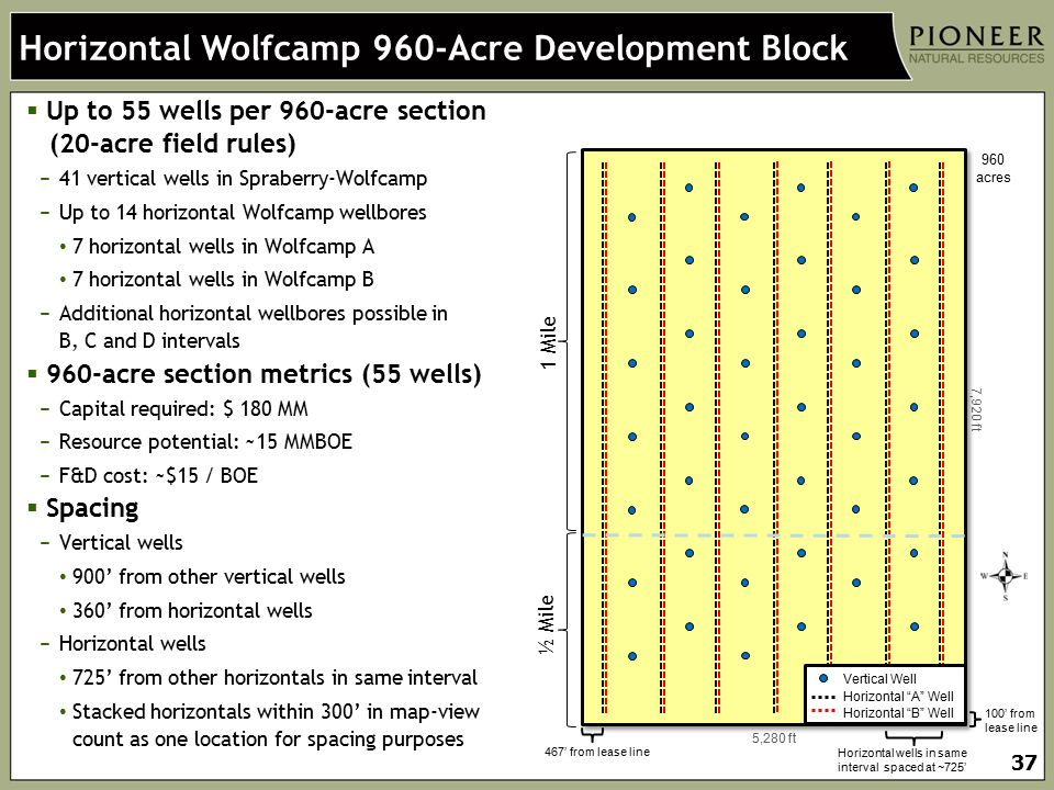Horizontal Wolfcamp 960-Acre Development Block