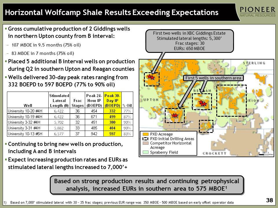 Horizontal Wolfcamp Shale Results Exceeding Expectations