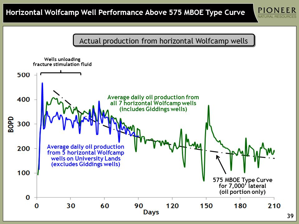 Horizontal Wolfcamp Well Performance Above 575 MBOE Type Curve