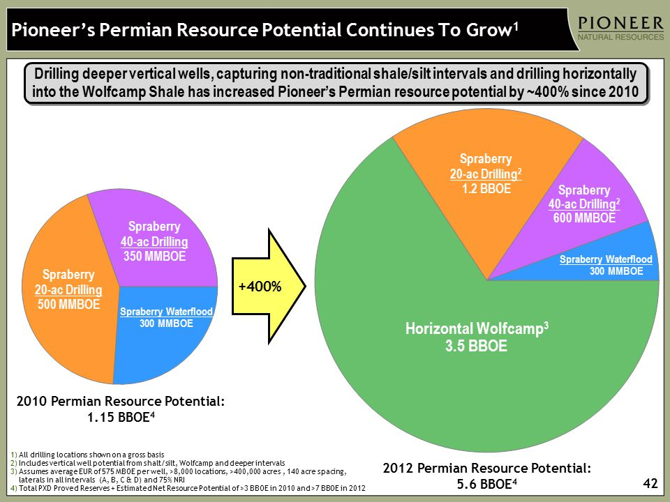Pioneer's Permian Resource Potential Continues To Grow1