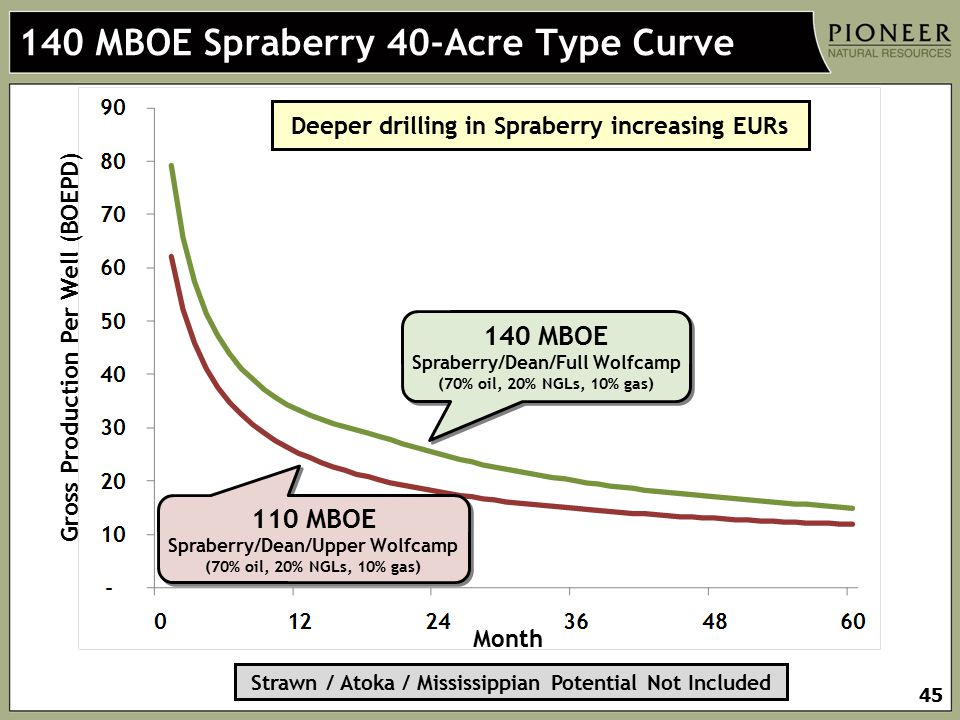 140 MBOE Spraberry 40-Acre Type Curve
