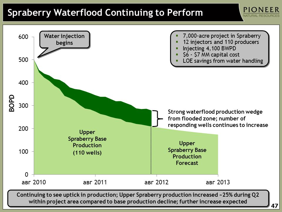 Spraberry Waterflood Continuing to Perform