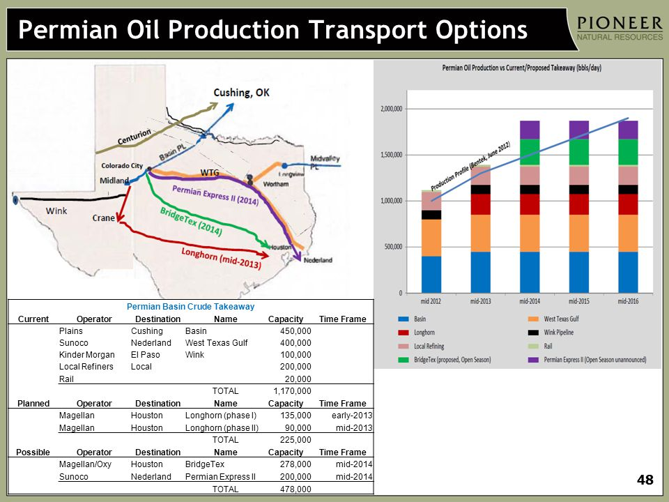 Permian Oil Production Transport Options