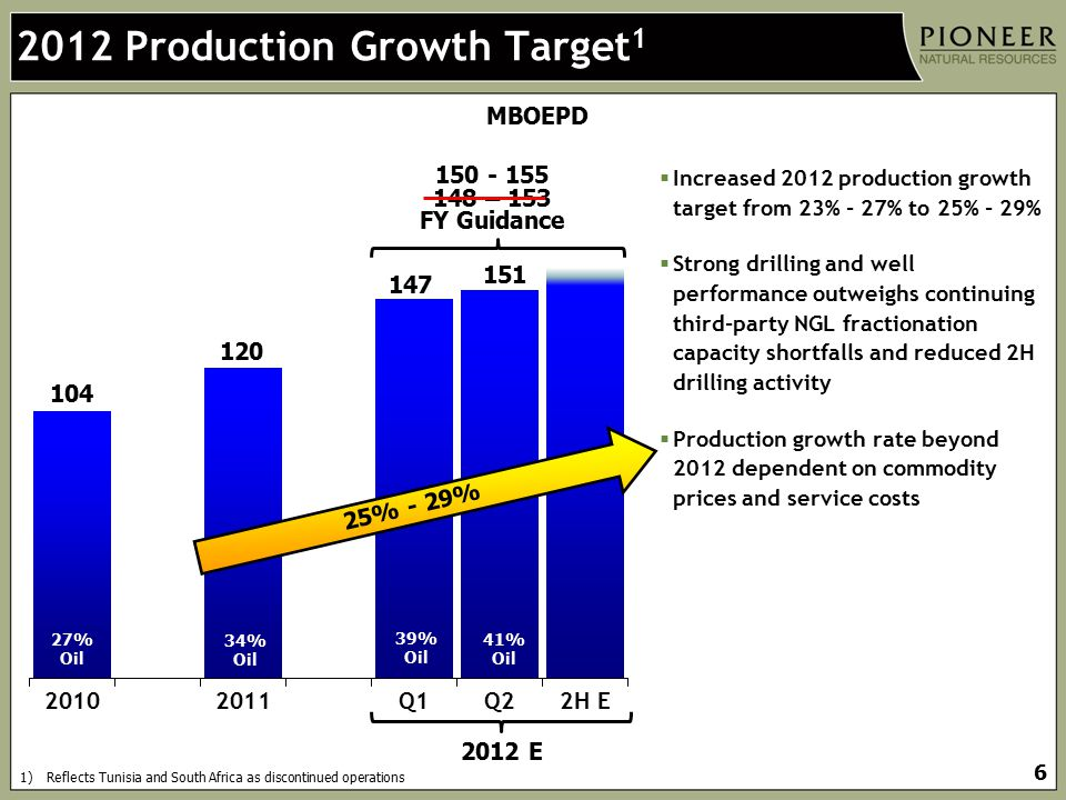 2012 Production Growth Target1