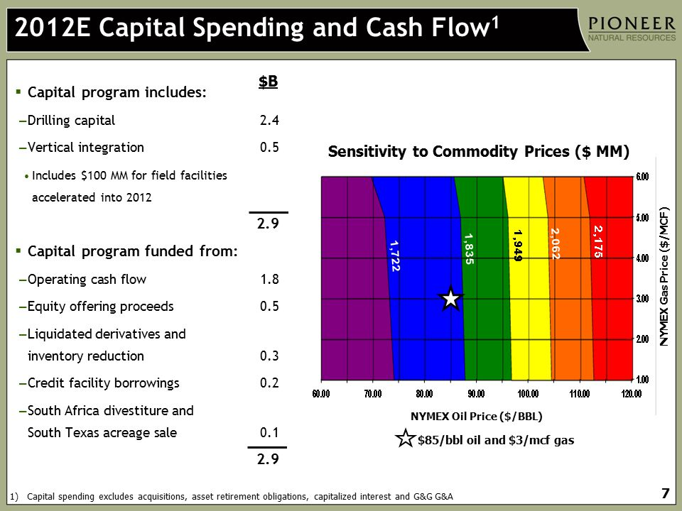 2012E Capital Spending and Cash Flow1