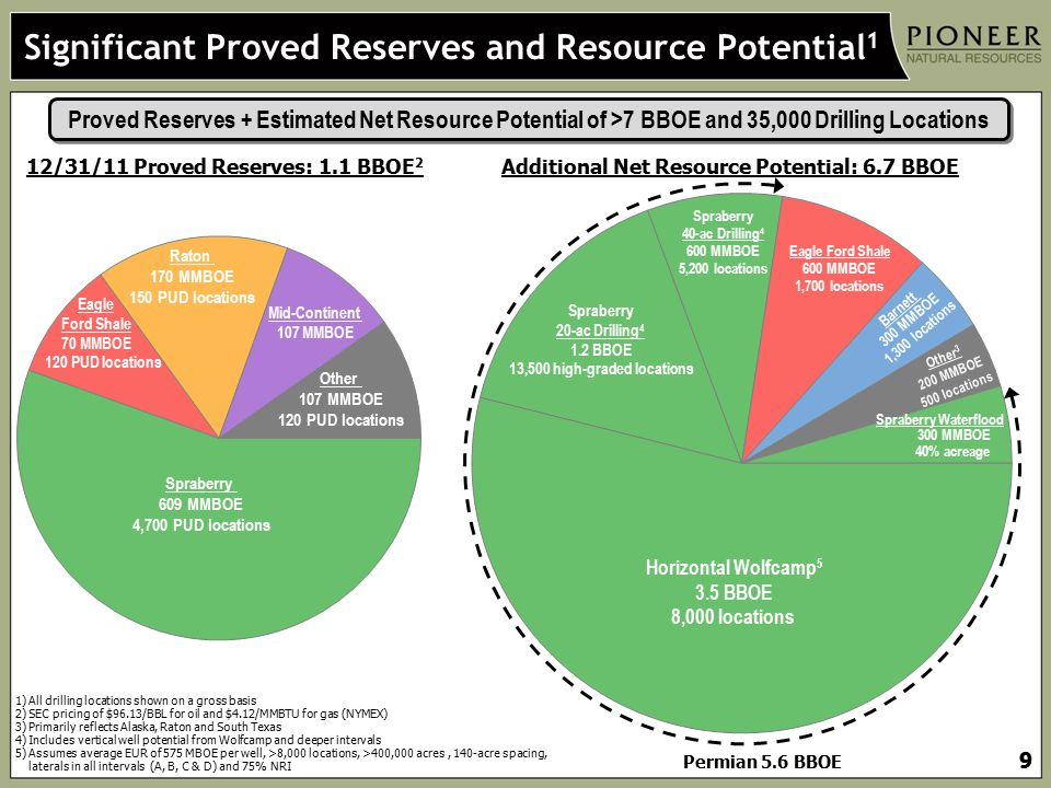 Significant Proved Reserves and Resource Potential1