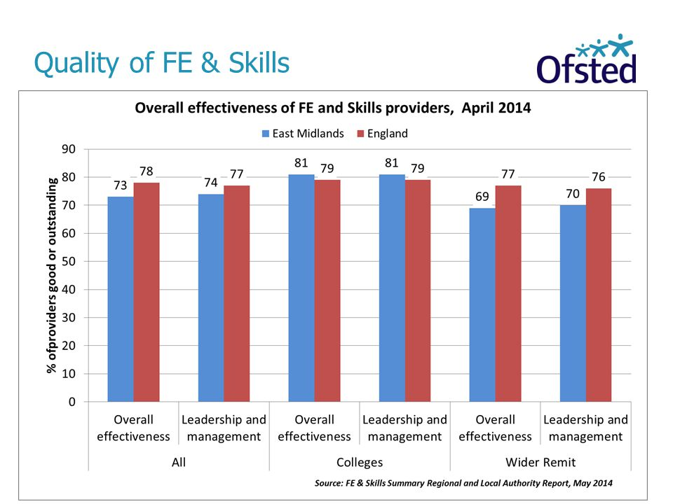 Quality of FE & Skills