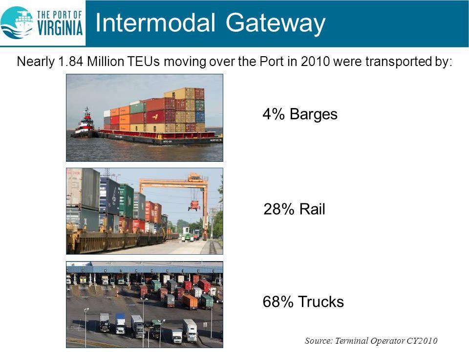 Intermodal Gateway 4% Barges 28% Rail 68% Trucks