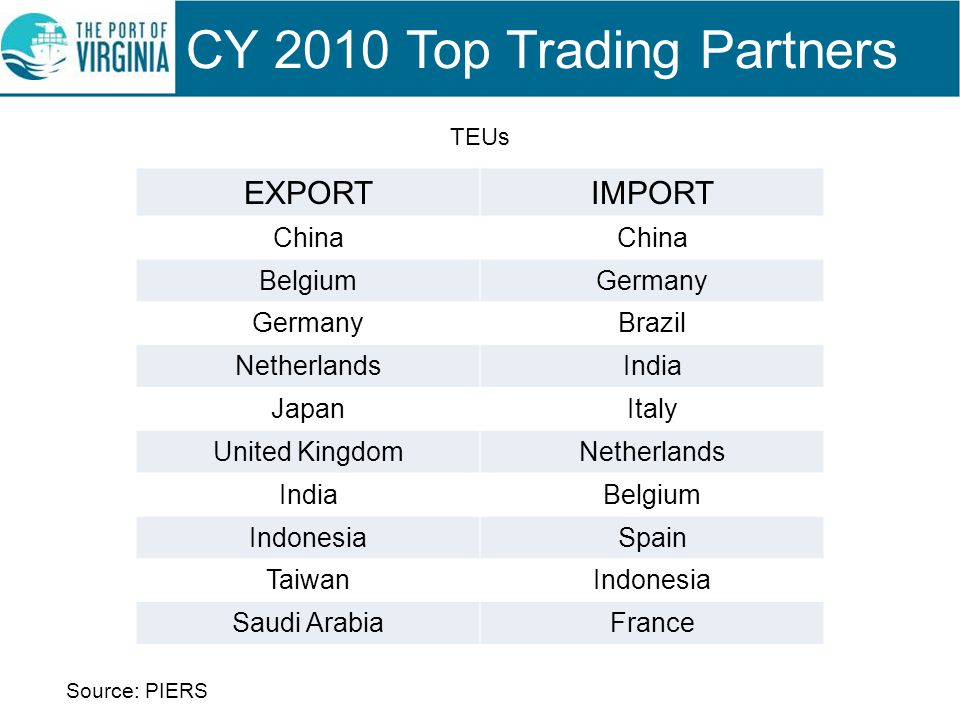CY 2010 Top Trading Partners